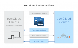 ownCloud - oAuth