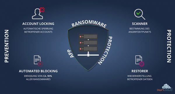 ownCloud jetzt mit umfassendem Ransomware-Schutz