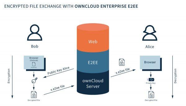 """Die Besonderheit bei der ownCloud-E2EE liegt in der Generierung eines """"Schlüsselpaares"""" aus privatem und öffentlichen Schlüssel. Bildquelle: ownCloud GmbH, Icons von Freepik.com"""