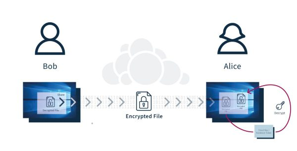 Die Entschlüsselung der File Keys kann auf einem externen Key-Service erfolgen, der die Kommunikation mit externen Hardware Tokens unterstützt. Anschließend wird dieser entschlüsselte File Key durch den Browser für die eigentliche Entschlüsselung der Datei verwendet. Bildquelle: ownCloud GmbH, Icons von Freepik.com